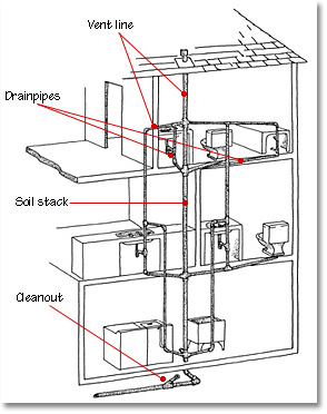 drain waste vent plumbing diagram