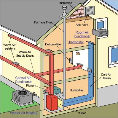 home comfort systems diagram