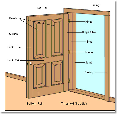 interior doors parts diagram