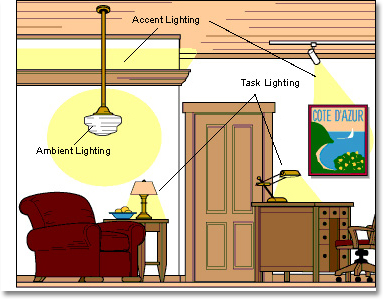 light fixtures types
