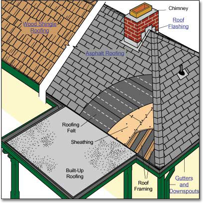 roofing types materials