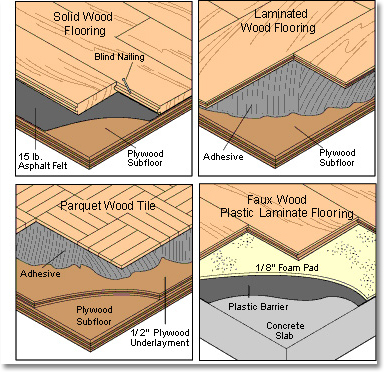wood flooring types diagram